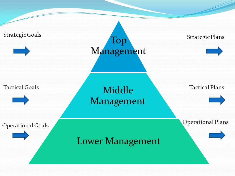 Top Management S01 E06: General Management In Business I