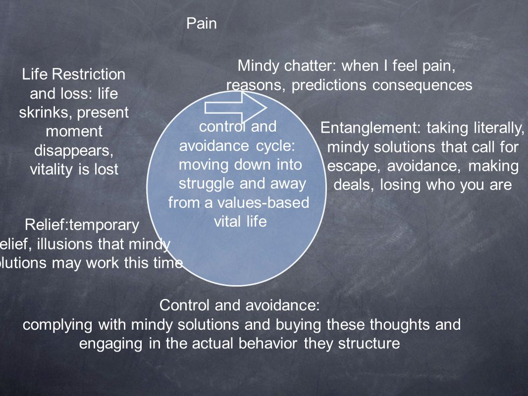Mindy chatter: when I feel pain, reasons, predictions consequences