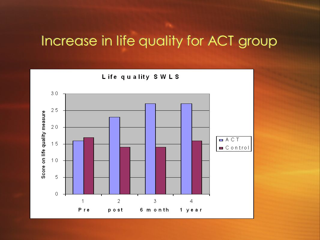 Increase in life quality for ACT group