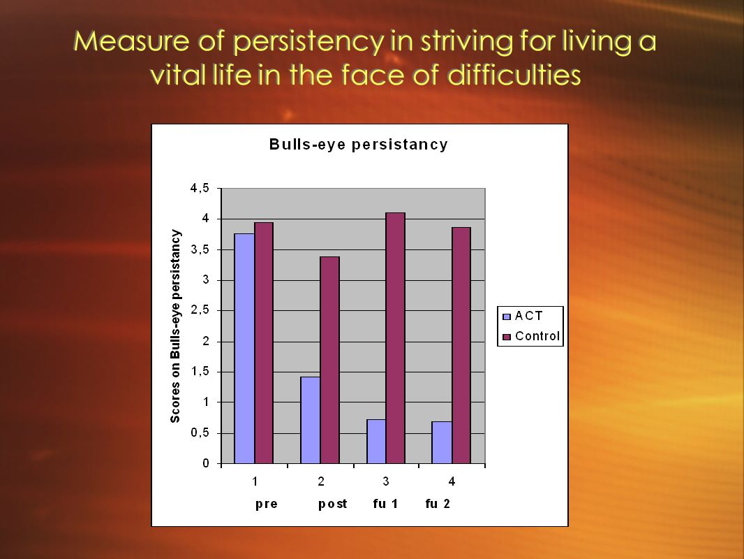 Measure of persistency in striving for living a vital life in the face of difficulties