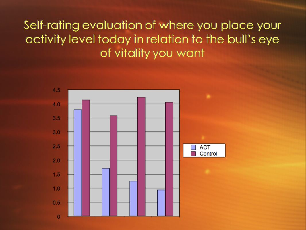 Self-rating evaluation of where you place your activity level today in relation to the bull's eye of vitality you want