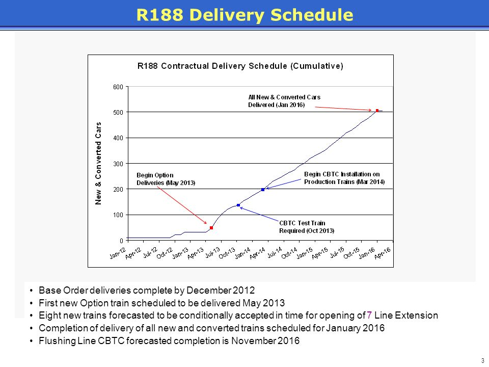 R188 Delivery Schedule Base Order deliveries complete by December 2012