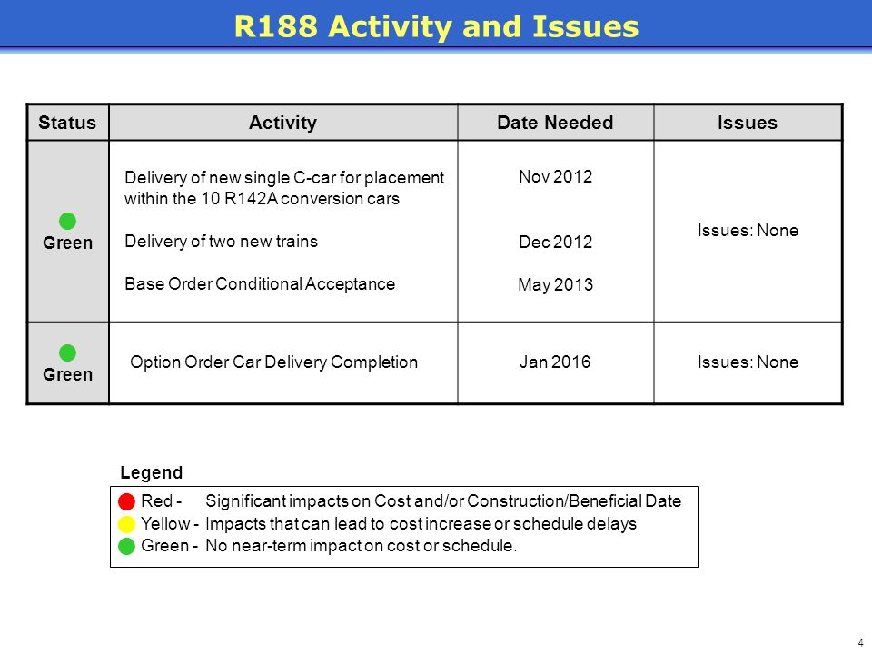 R188 Activity and Issues Status Activity Date Needed Issues  Green