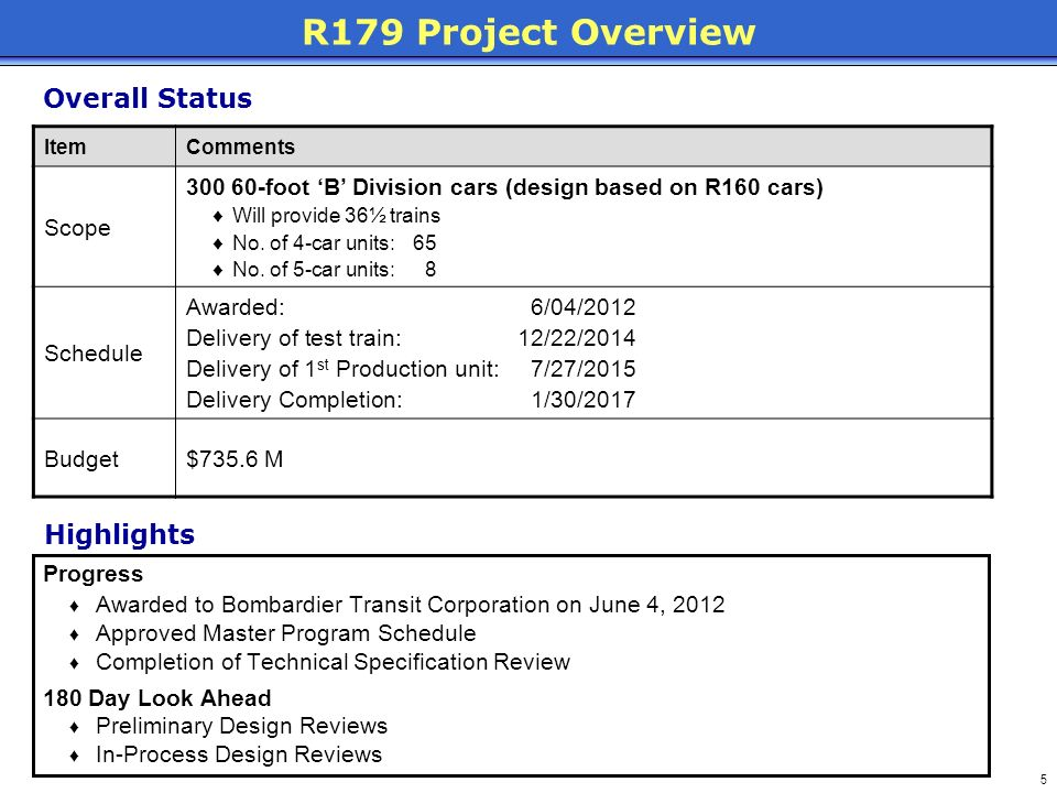 R179 Project Overview Overall Status Highlights Scope