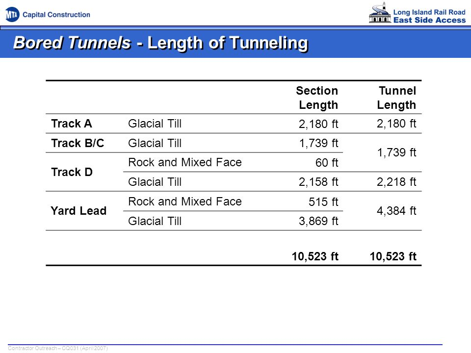 Bored Tunnels - Length of Tunneling