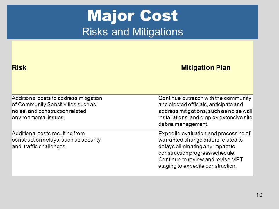 Major Cost Risks and Mitigations