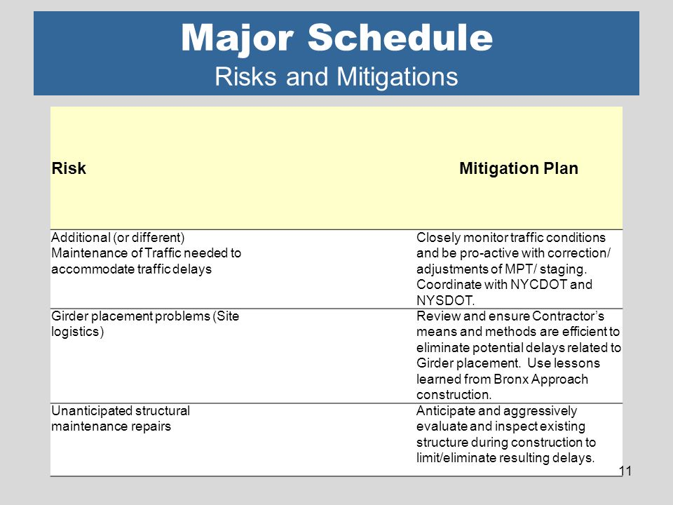 Major Schedule Risks and Mitigations