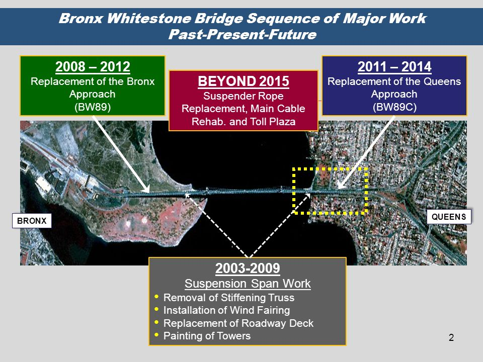 Bronx Whitestone Bridge Sequence of Major Work