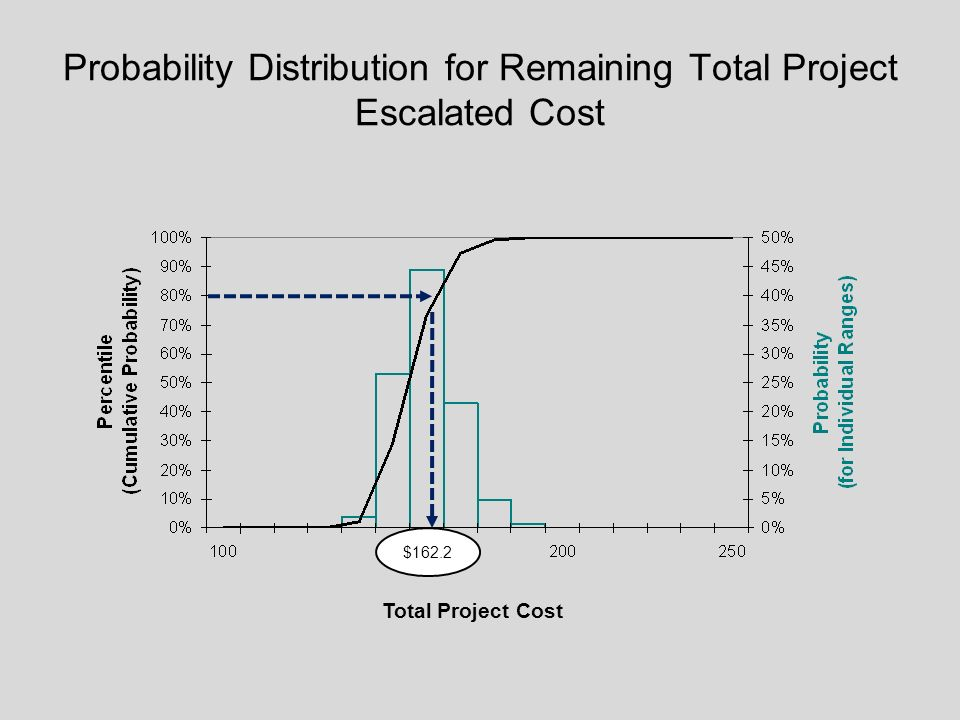 Probability Distribution for Remaining Total Project Escalated Cost