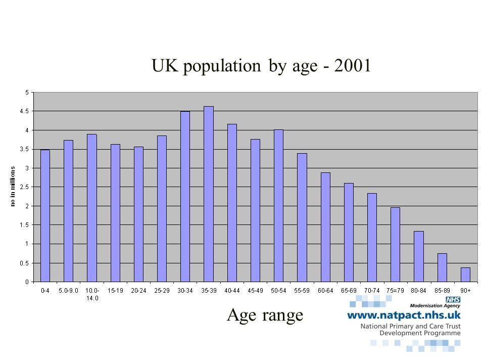 UK population by age - 2001 Age range