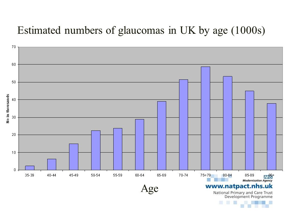 Estimated numbers of glaucomas in UK by age (1000s)