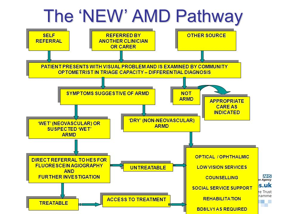 The 'NEW' AMD Pathway SELF REFERRAL