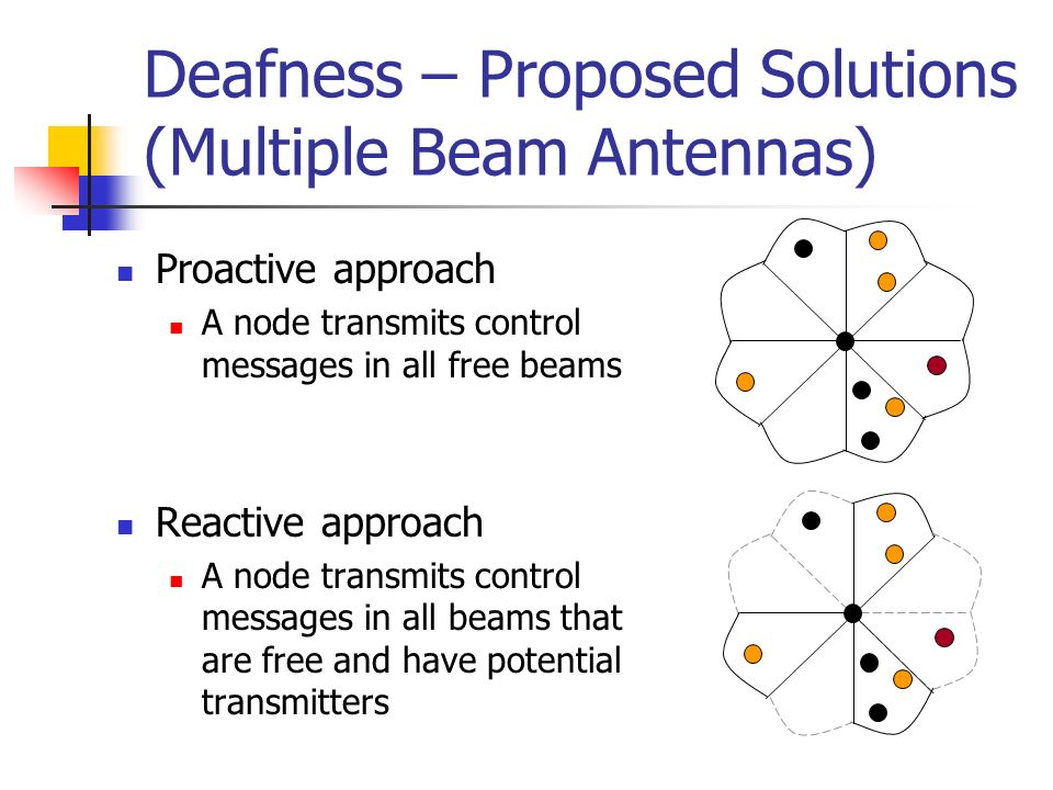 Deafness – Proposed Solutions (Multiple Beam Antennas)