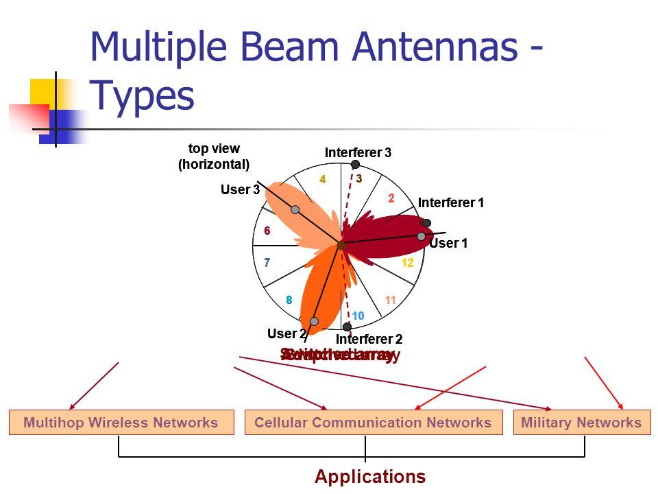 Multiple Beam Antennas - Types