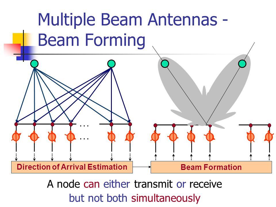Multiple Beam Antennas - Beam Forming