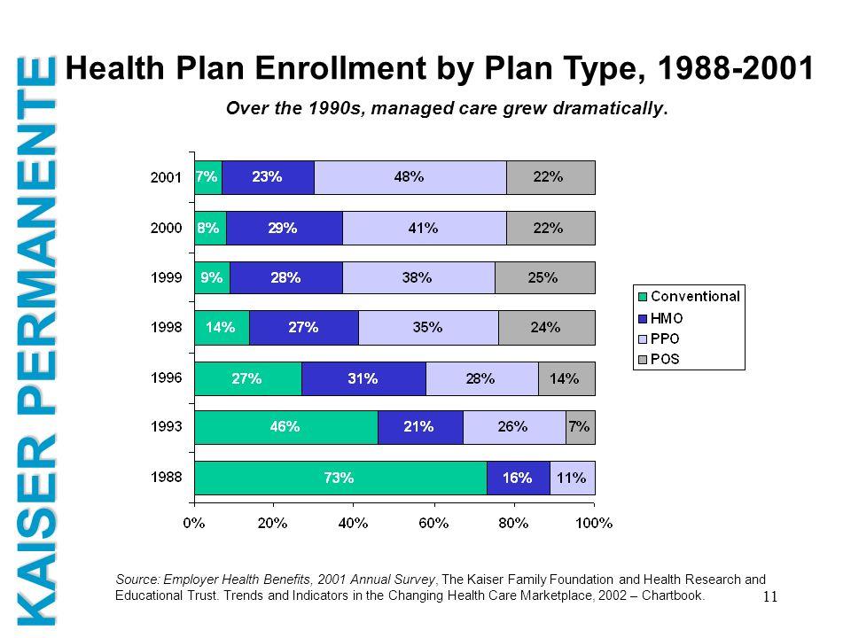Health Plan Enrollment by Plan Type, 1988-2001