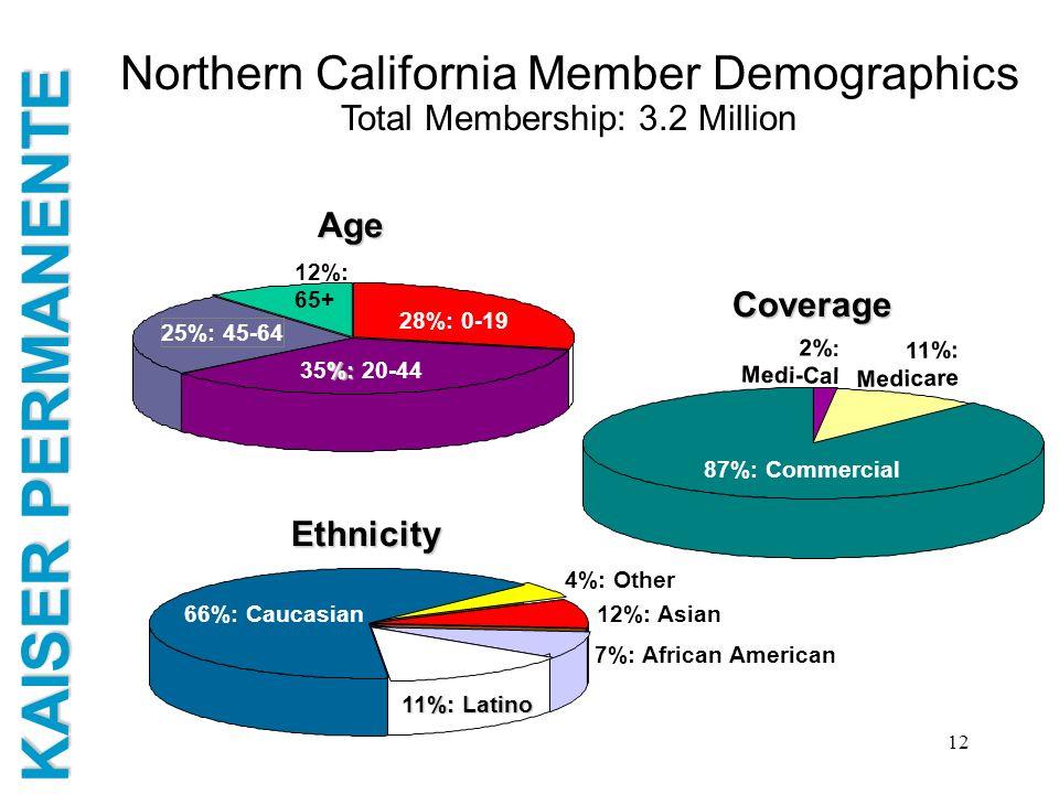 Northern California Member Demographics Total Membership: 3.2 Million