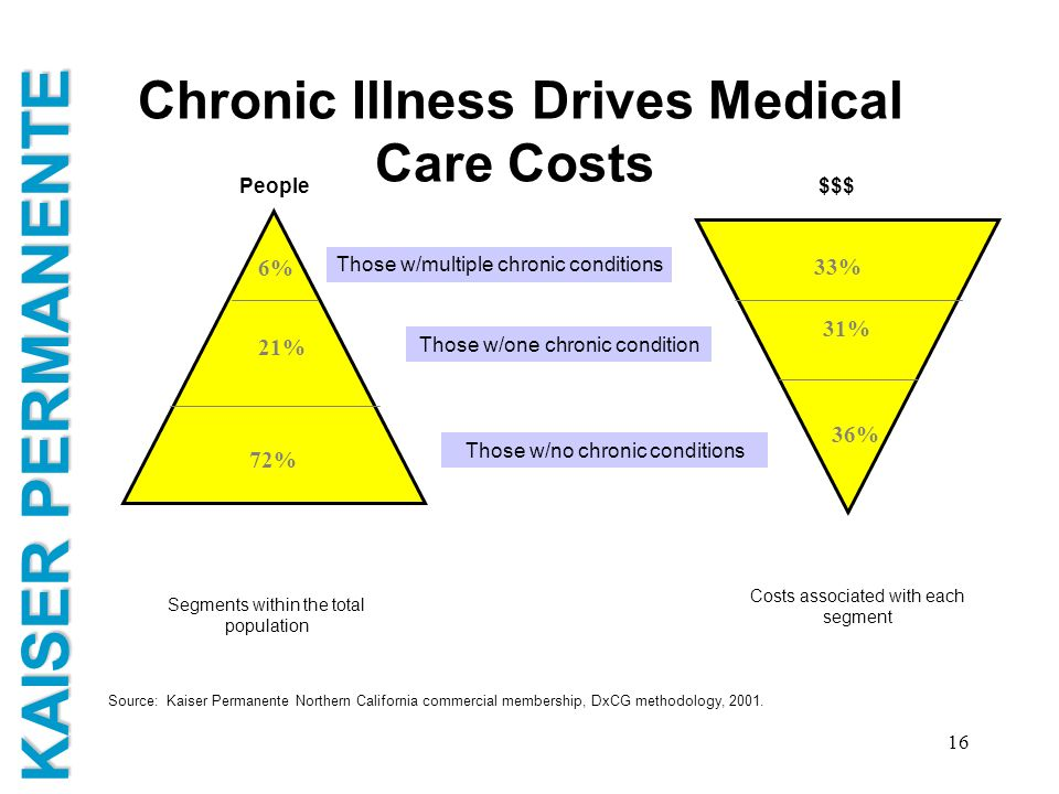 Chronic Illness Drives Medical Care Costs