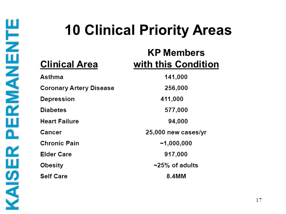 10 Clinical Priority Areas