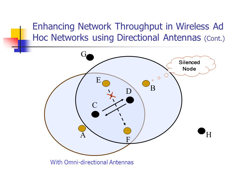 Enhancing Network Throughput in Wireless Ad Hoc Networks using Directional Antennas (Cont.)