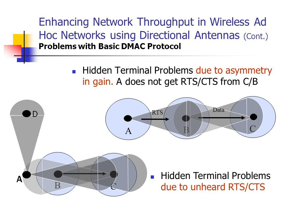 Enhancing Network Throughput in Wireless Ad Hoc Networks using Directional Antennas (Cont.) Problems with Basic DMAC Protocol
