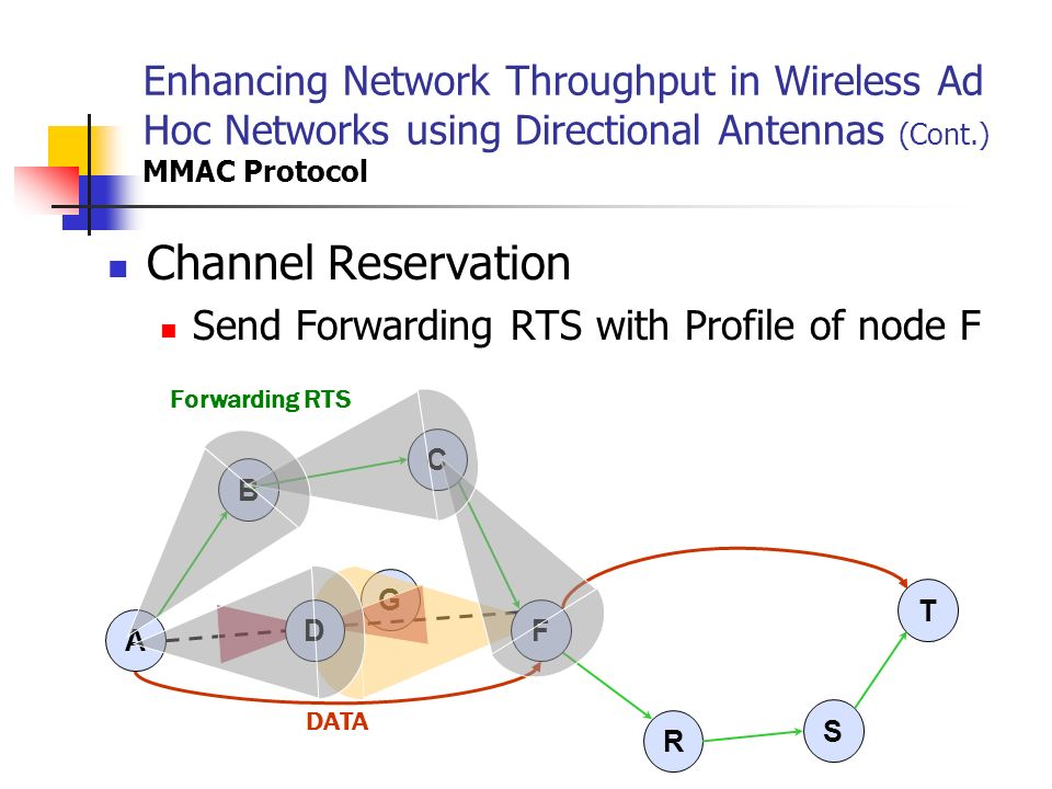 Enhancing Network Throughput in Wireless Ad Hoc Networks using Directional Antennas (Cont.) MMAC Protocol