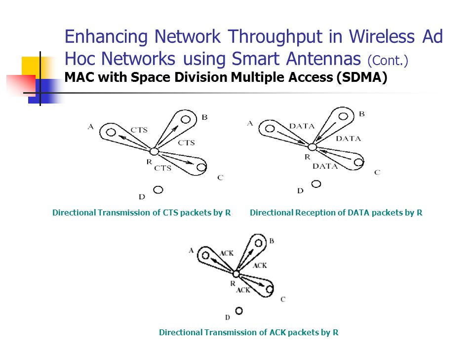 Enhancing Network Throughput in Wireless Ad Hoc Networks using Smart Antennas (Cont.) MAC with Space Division Multiple Access (SDMA)