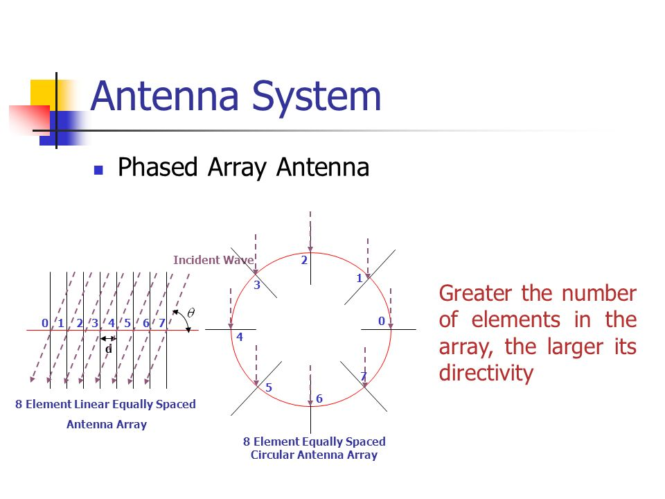 8 Element Equally Spaced Circular Antenna Array