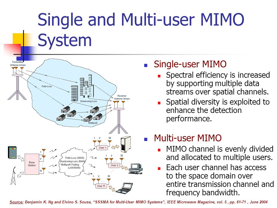 Single and Multi-user MIMO System