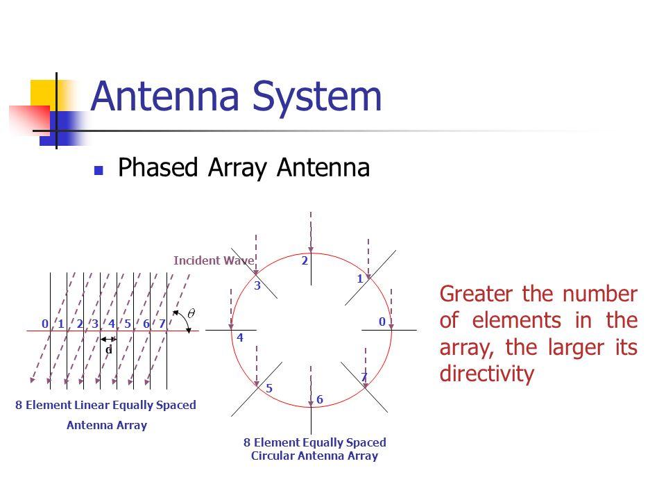 8 Element Equally Spaced Circular Antenna Array