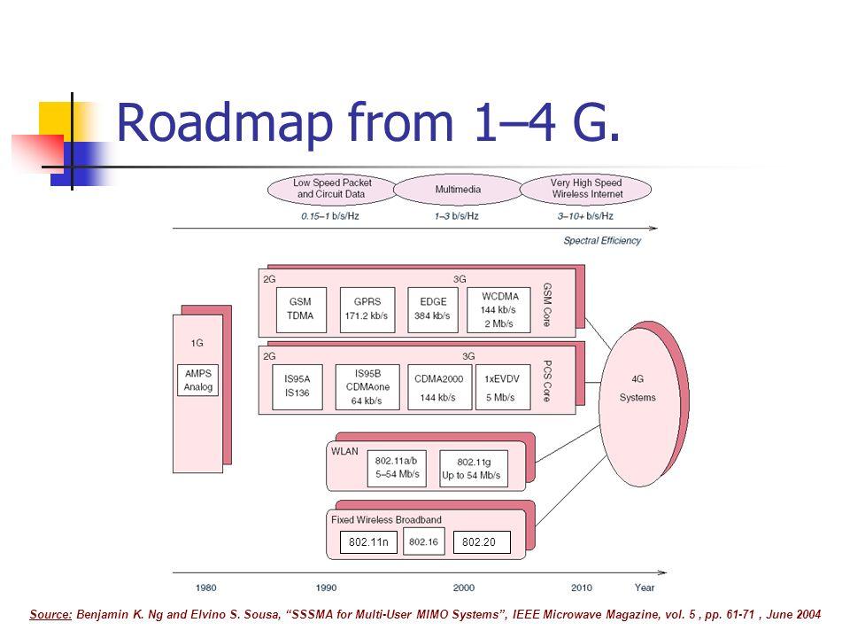 Roadmap from 1–4 G. 802.11n. 802.20.