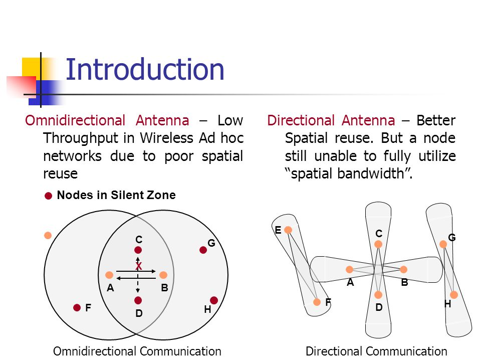 Introduction Omnidirectional Antenna – Low Throughput in Wireless Ad hoc networks due to poor spatial reuse.