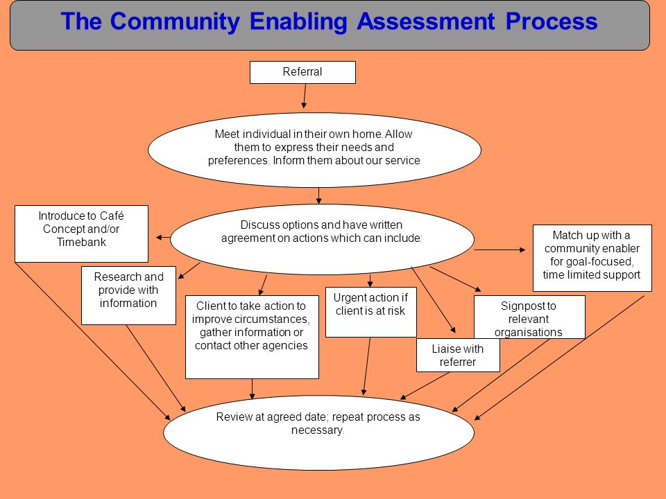 The Community Enabling Assessment Process