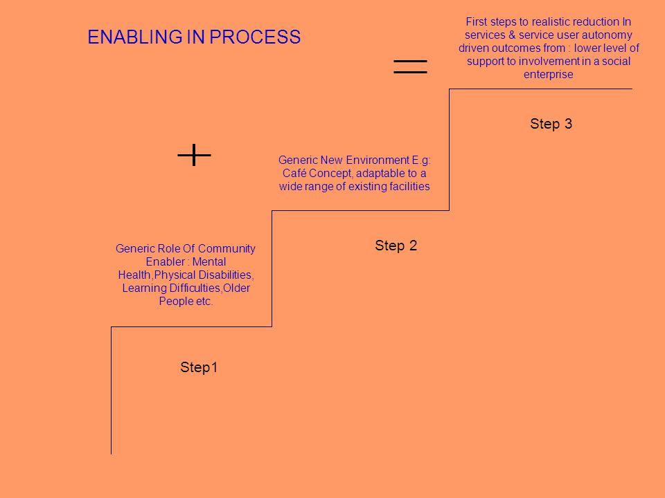 ENABLING IN PROCESS Step 3 Step 2 Step1