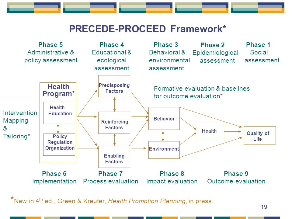 precede proceed model in school aged children Such standards require decision making by a school district and their development may  the first model, precede–proceed,  the national academies press.