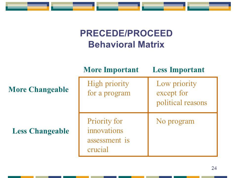 PRECEDE/PROCEED Behavioral Matrix