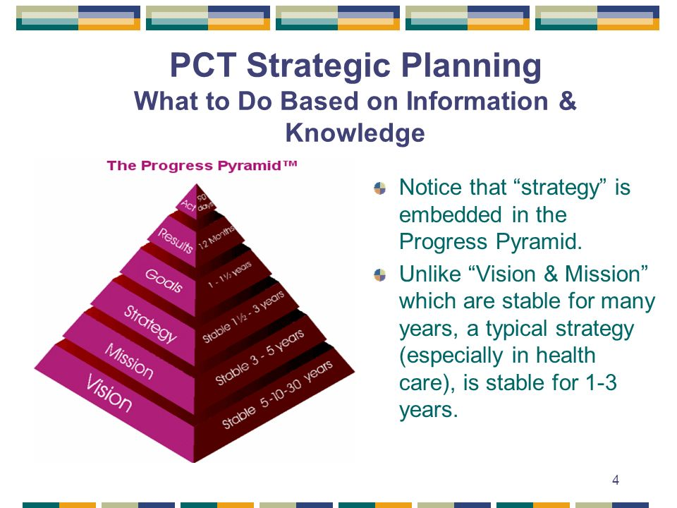 PCT Strategic Planning What to Do Based on Information & Knowledge