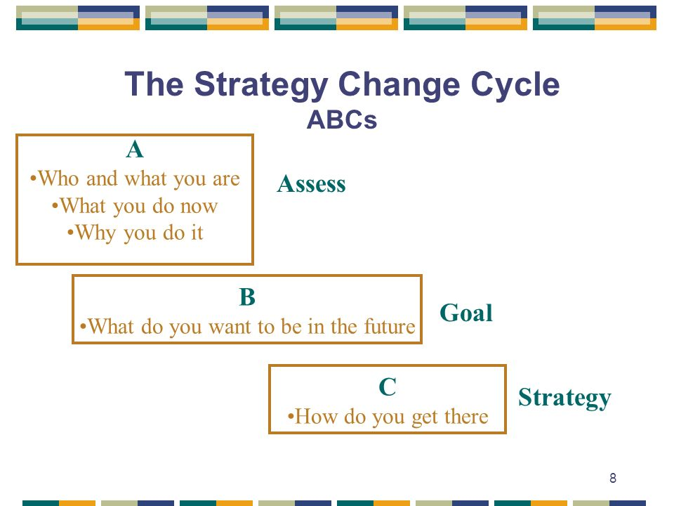 The Strategy Change Cycle ABCs
