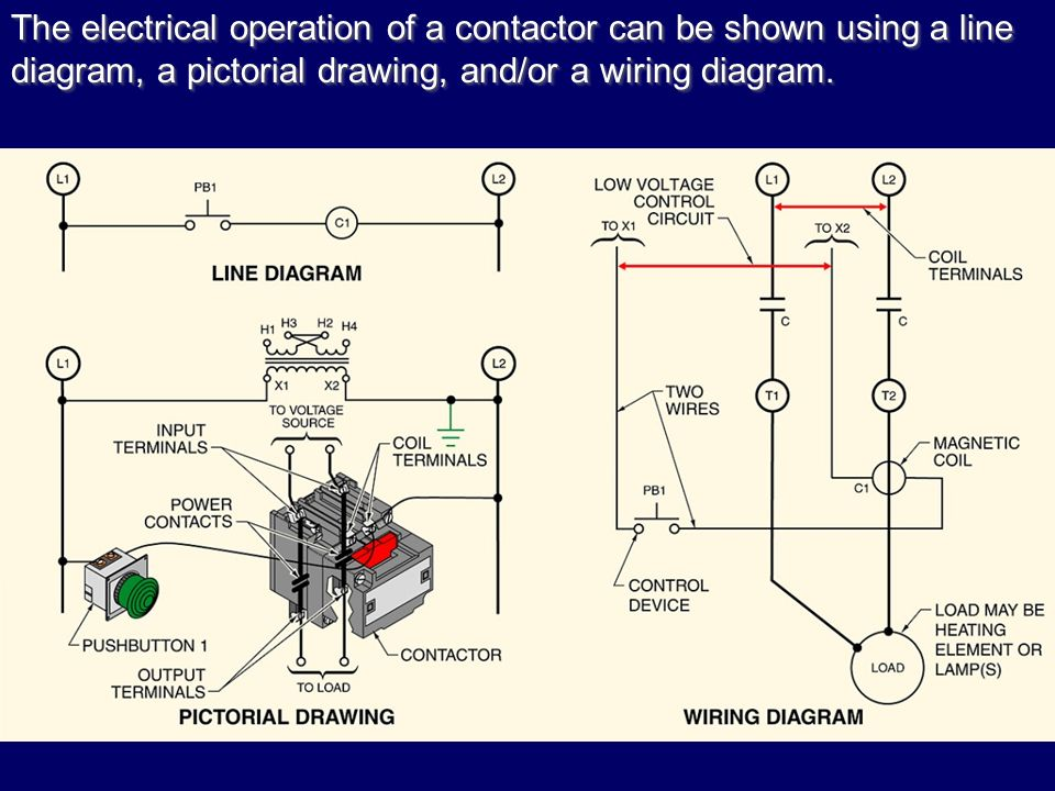 The+electrical+operation+of+a+contactor+can+be+shown+using+a+line+diagram%2C+a+pictorial+drawing%2C+and%2For+a+wiring+diagram. electrical symbols and diagrams ppt video online download pictorial wiring diagram at gsmx.co