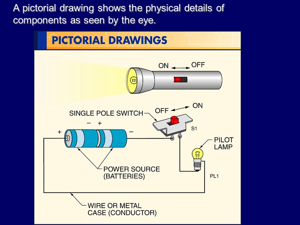 A+pictorial+drawing+shows+the+physical+details+of+components+as+seen+by+the+eye. electrical symbols and diagrams ppt video online download pictorial wiring diagrams generally show components at pacquiaovsvargaslive.co
