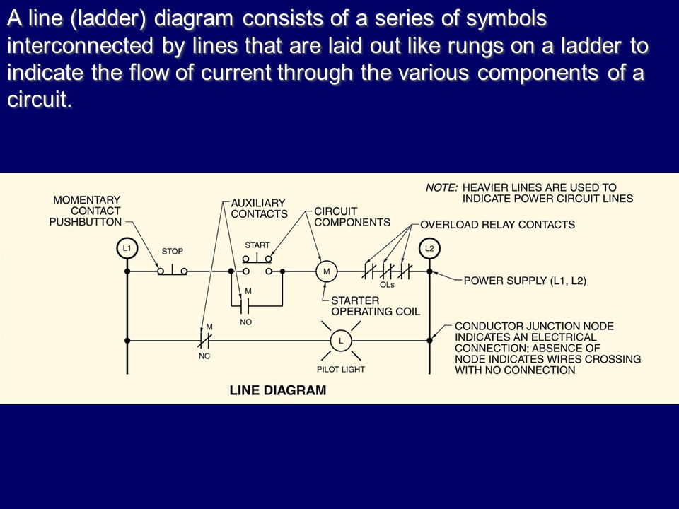 Electrical symbols and diagrams ppt video online download a line ladder diagram consists of a series of symbols interconnected by lines that ccuart Gallery