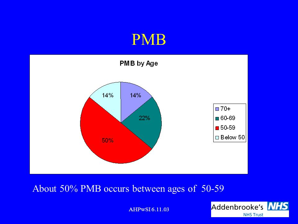 PMB About 50% PMB occurs between ages of 50-59 AHPwSI 6.11.03