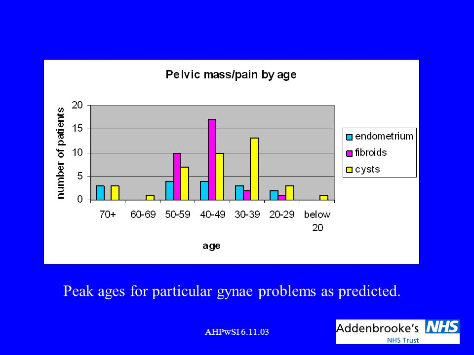 Peak ages for particular gynae problems as predicted.