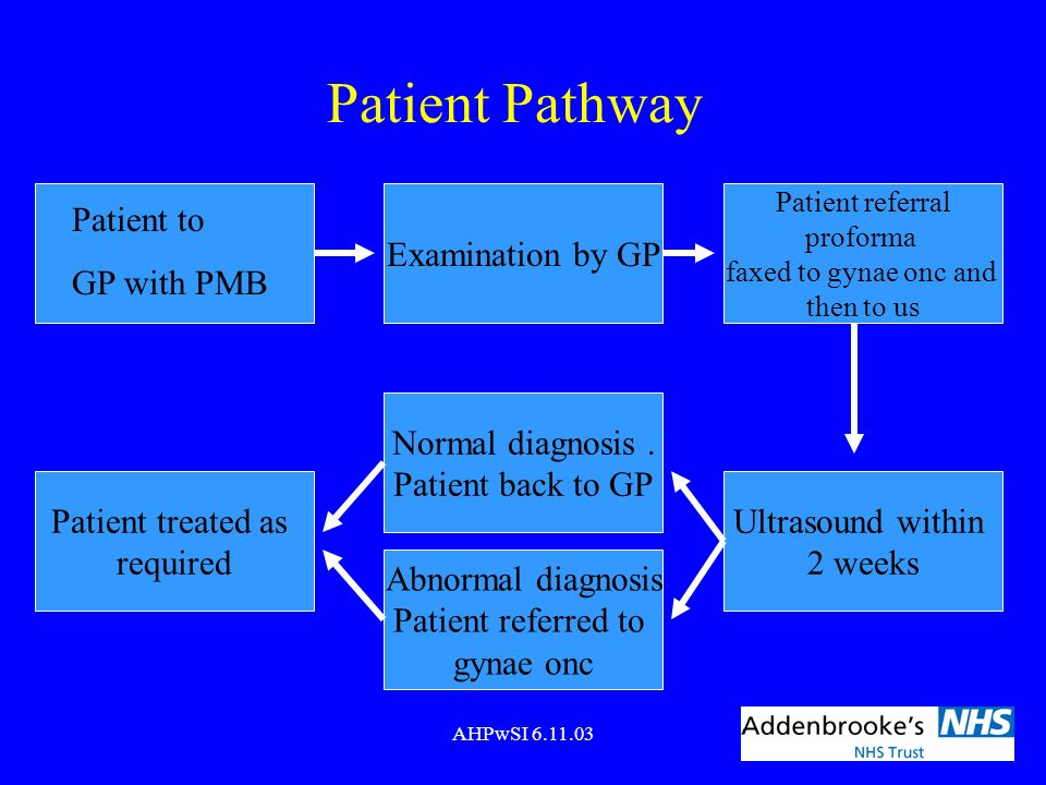 Patient Pathway Examination by GP Patient to GP with PMB