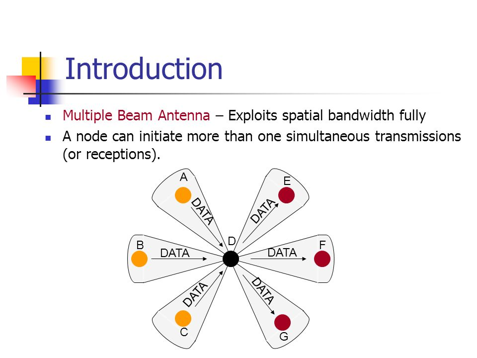 Introduction Multiple Beam Antenna – Exploits spatial bandwidth fully