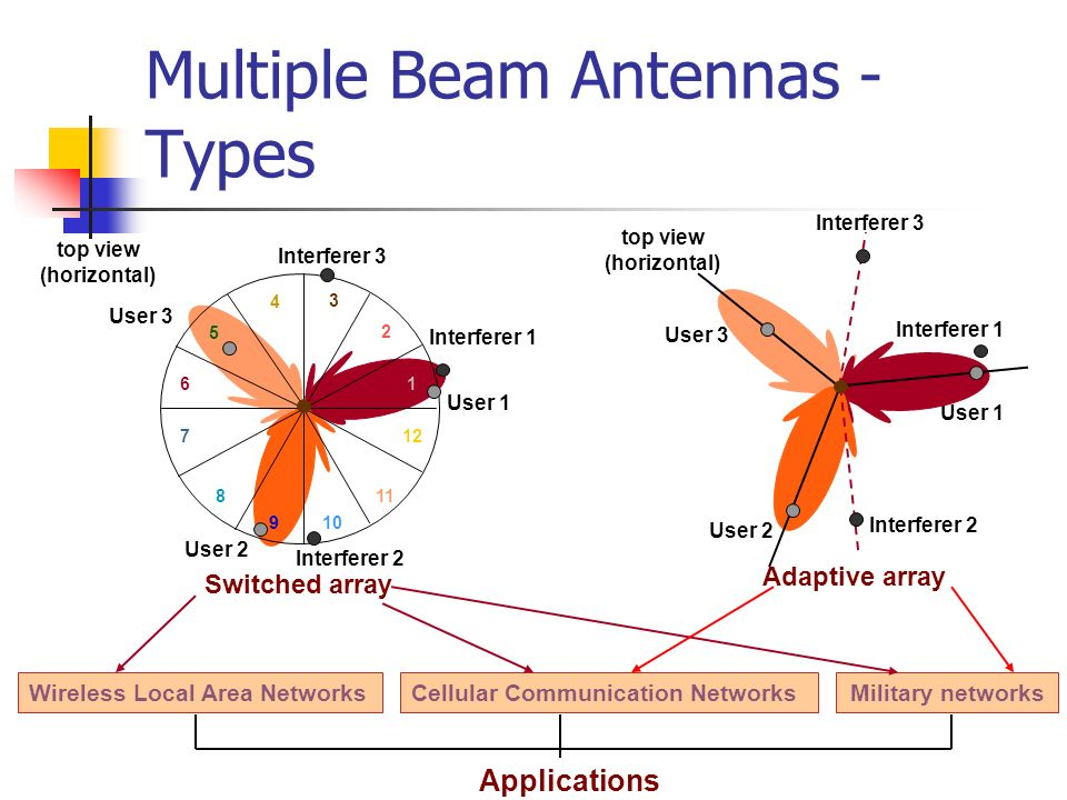 Multiple Beam Antennas - Types