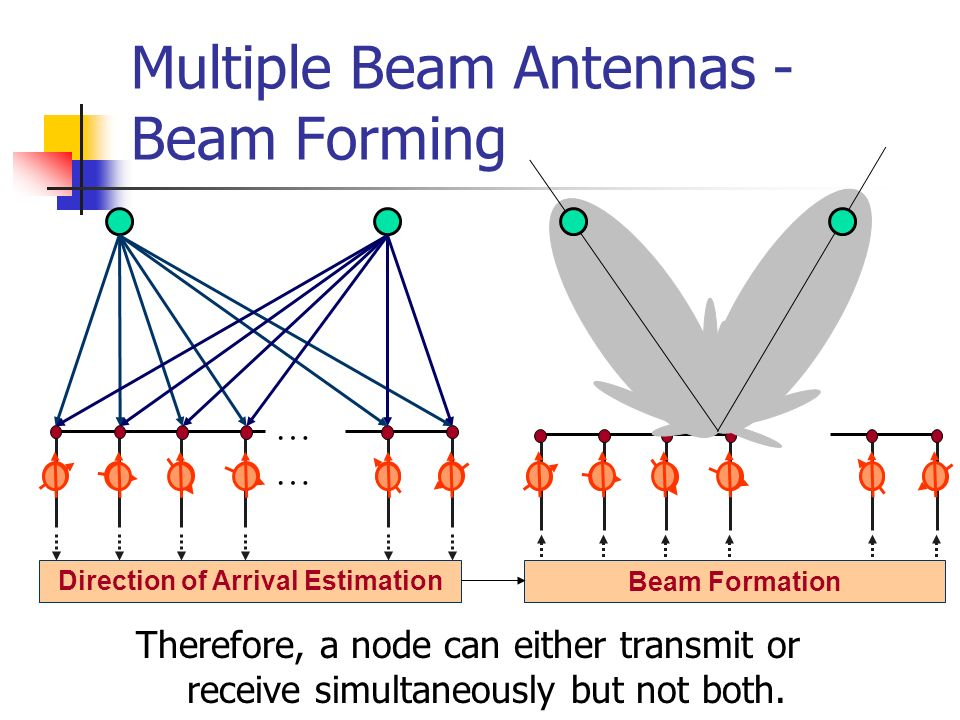 Multiple Beam Antennas - Beam Forming
