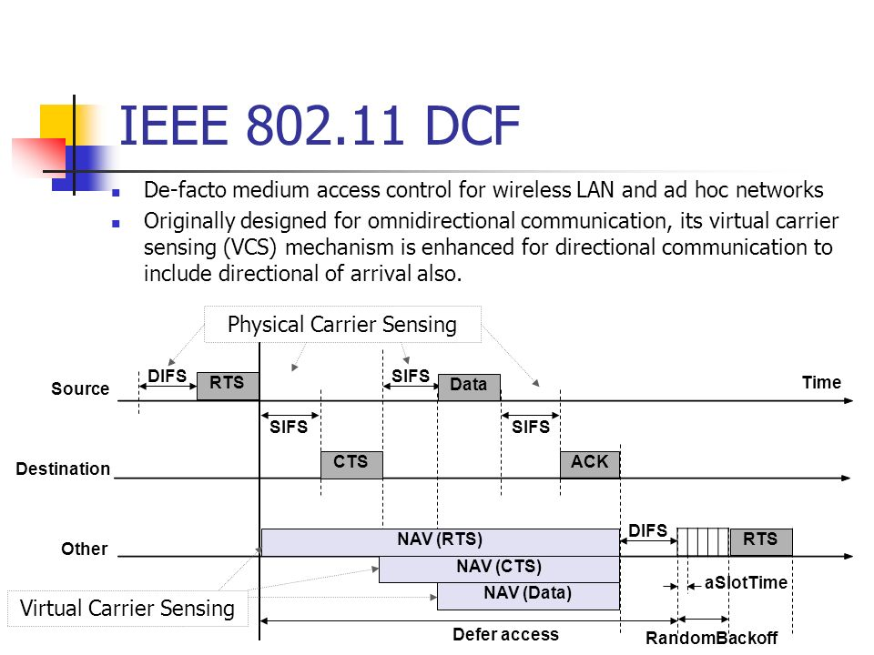 IEEE DCF De-facto medium access control for wireless LAN and ad hoc networks.