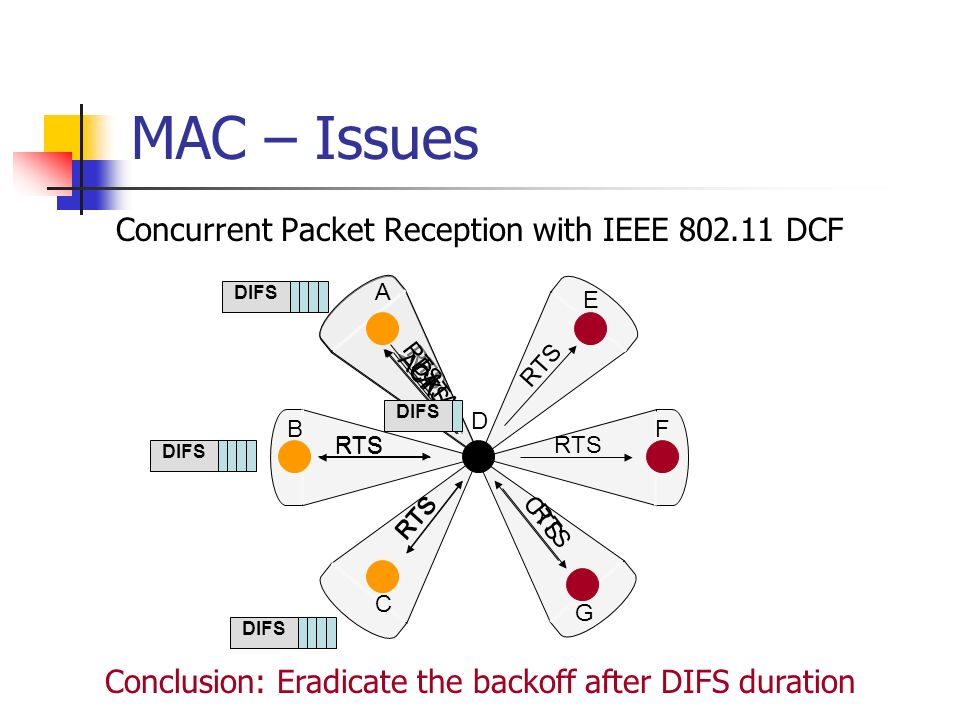 MAC – Issues Concurrent Packet Reception with IEEE DCF
