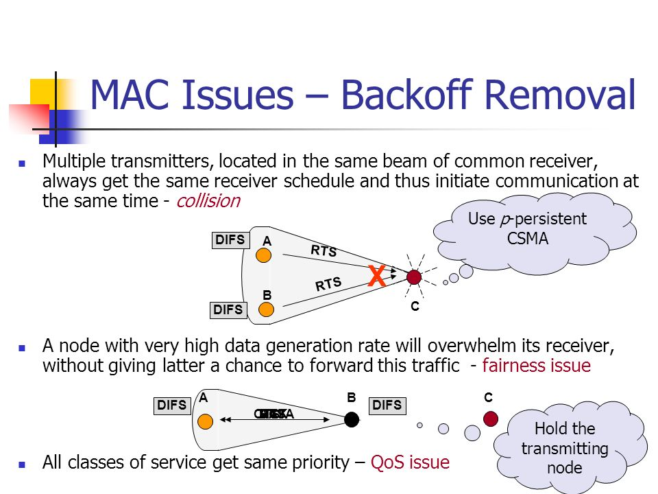 MAC Issues – Backoff Removal